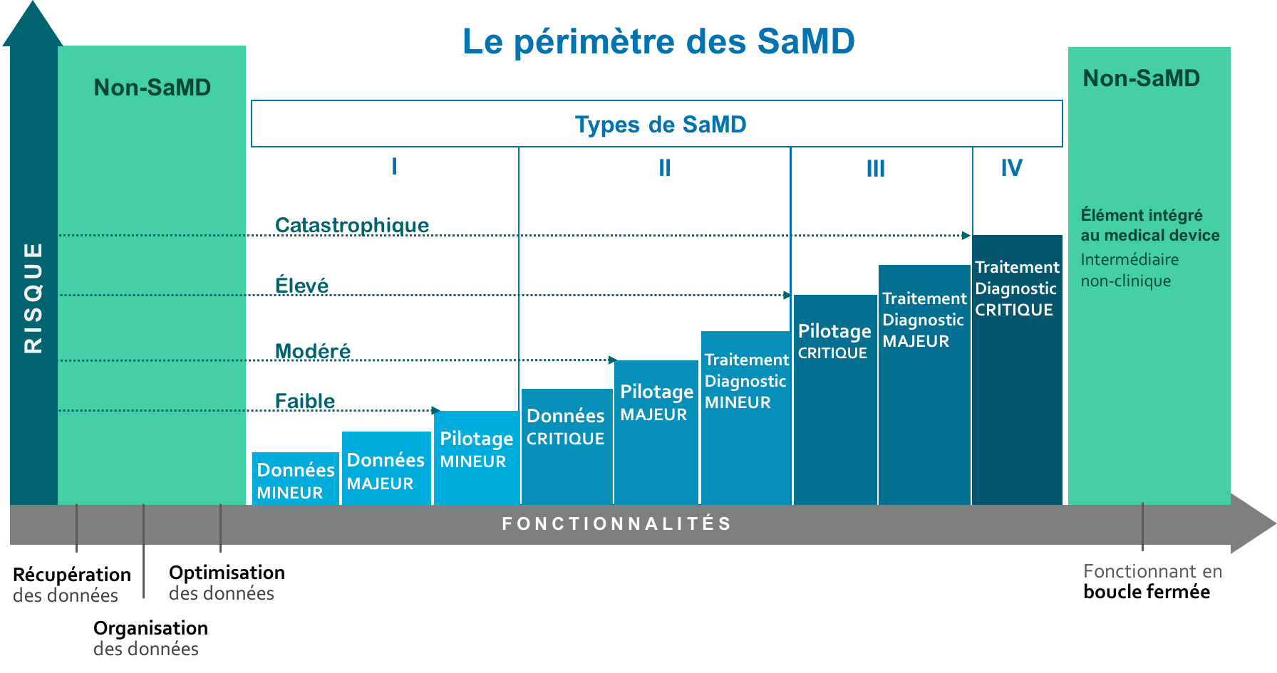 SaMD Software as a Medical Device Apsalys
