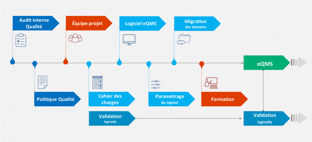 Mise en place d'un electronic Quality Management System